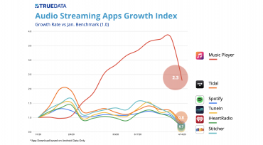 Shelter-In-Place Audio Streaming Brand Competitive Analysis