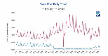 Understanding Shoppers Under COVID: A Tale Of Two Retailers