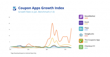 How Coupon Apps Can Capture Growth in the COVID Era