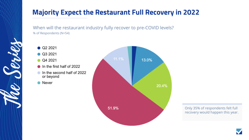 Majority of marketing professionals expect the restaurant industry to fully recover in 2022