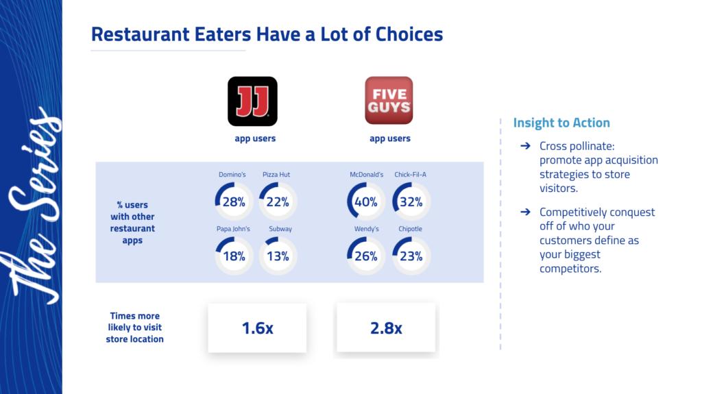 Restaurant eater insights