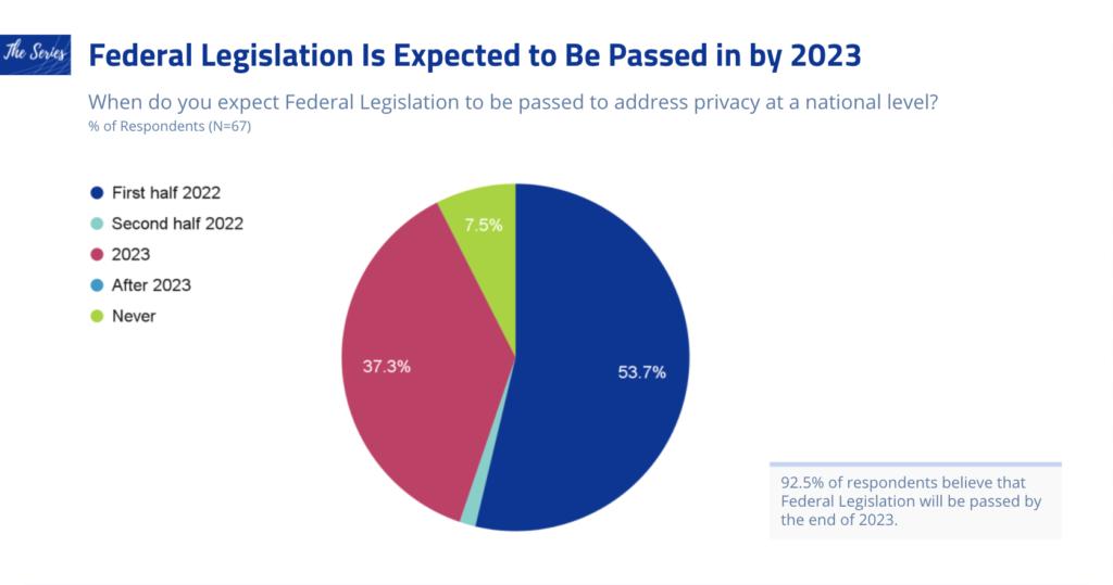 addressability survey federal legislation